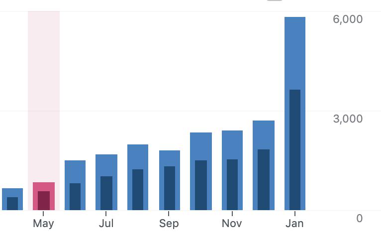 grow blog stats